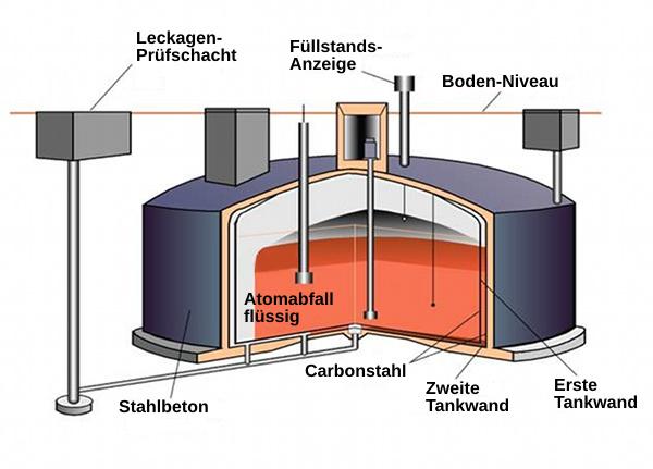 Schema eines doppelwandigen Lagertanks in Hanford